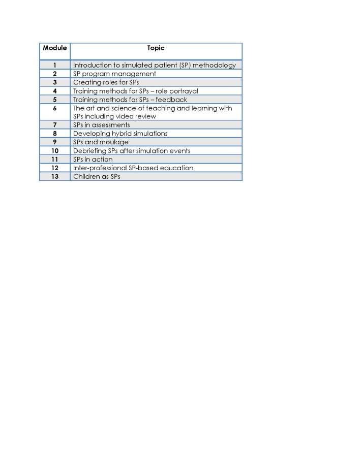 Module topics
